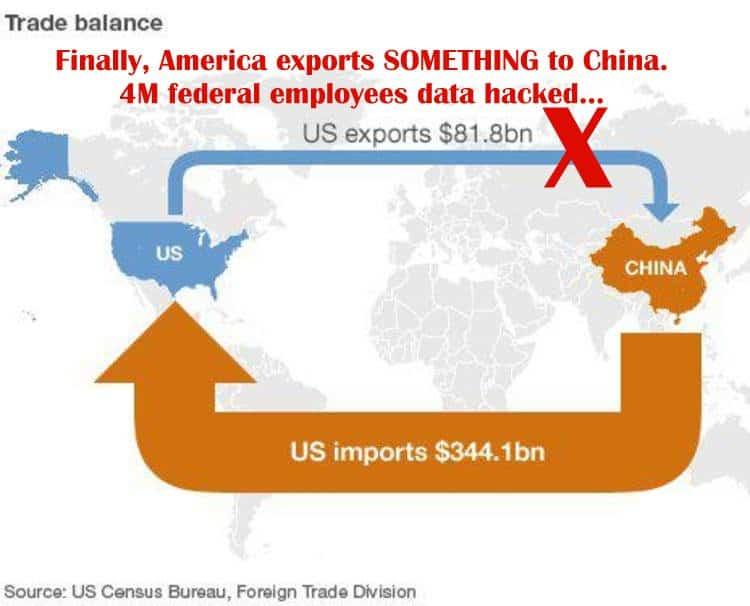 China US Traded Imbalance